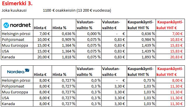 Nordea Kaupankäyntikulut