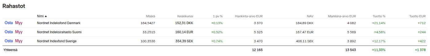 Nordnet superrahasto indeksirahasto kokemuksia